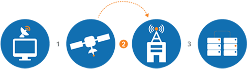 High-speed Satellite Internet Step 2