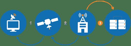 High-speed satellite Internet Step 3